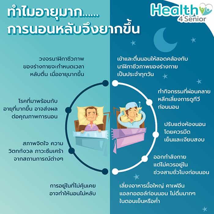 Infographic ทำไมอายุมาก การนอนหลับจึงยากขึ้น